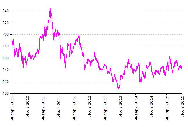 газпром аналитика рынка акций